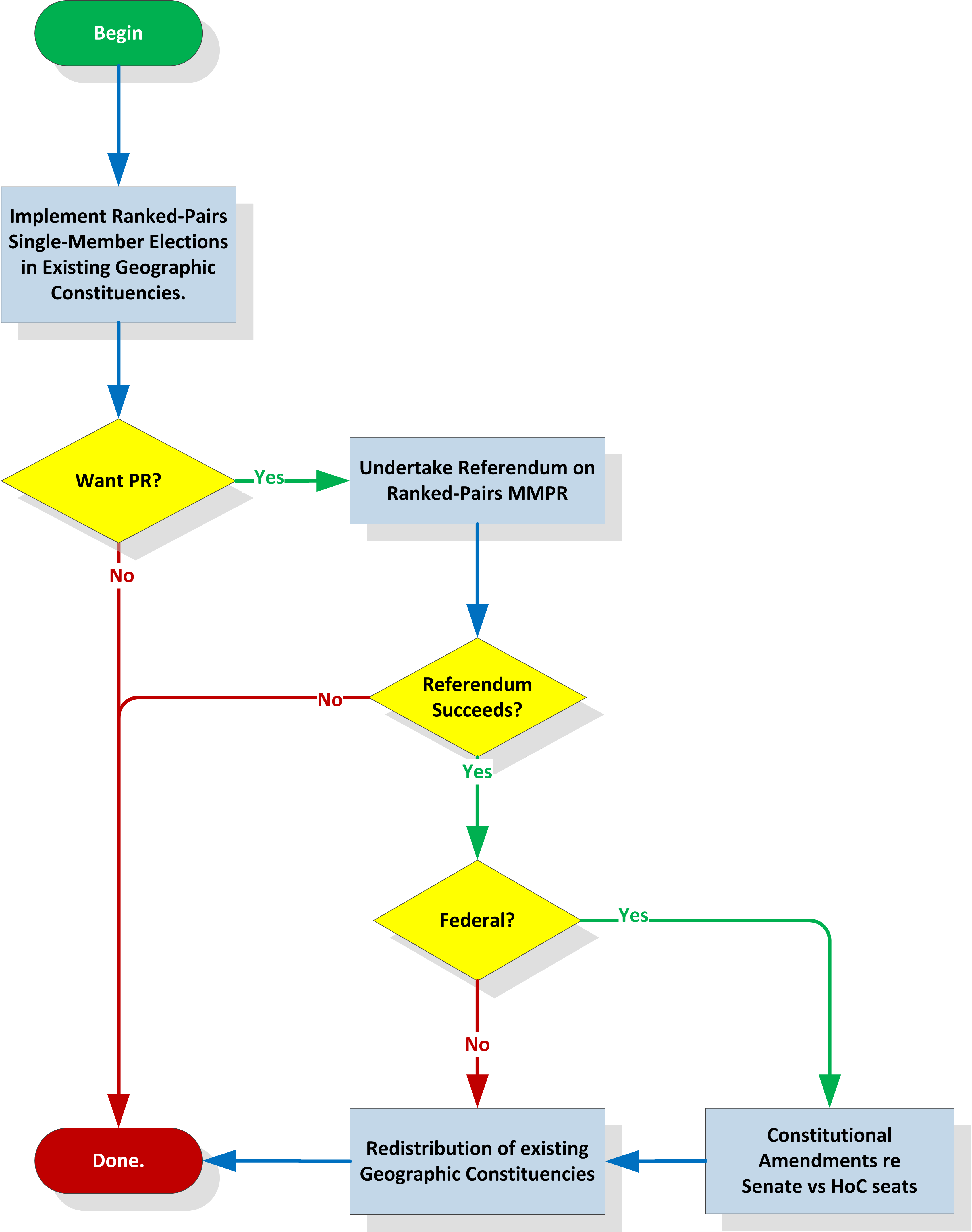 Ranked-Pairs Implementation Flowchart